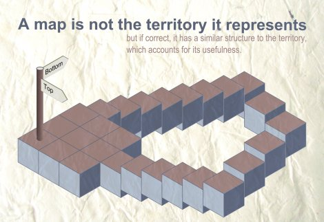A map is not the territory it represents
